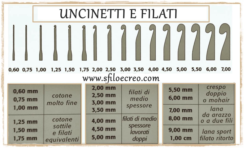 Read more about the article Uncinetti e filati